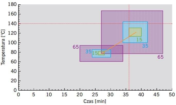 RYS. 7. Wykres do odczytywania prawdopodobieństwa uzyskania wyników badania ogniowego; rys.: D. Kreft