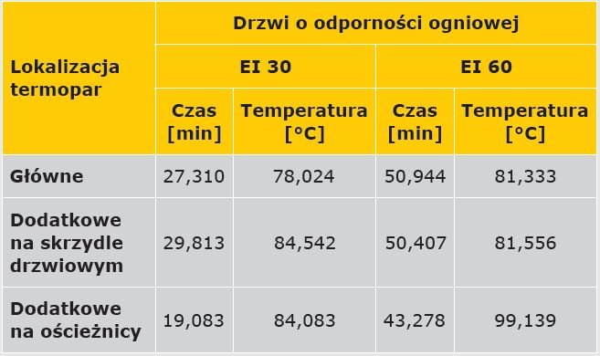 TABELA 1. Wartości średniej arytmetycznej dla punktu przegięcia funkcji przebiegu temperatury w czasie
