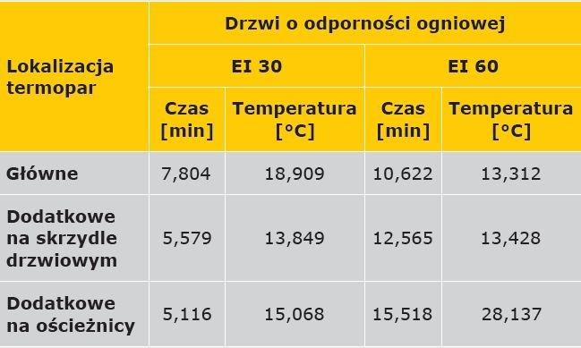 TABELA 2. Wartości odchylenia standardowego dla punktu przegięcia funkcji przebiegu temperatury w czasie