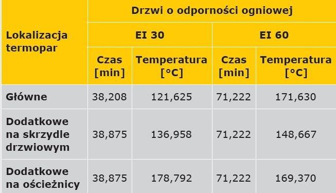 TABELA 3. Wartości średniej arytmetycznej dla punktu końcowego funkcji przebiegu temperatury w czasie