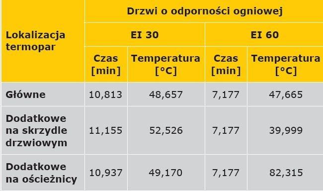 TABELA 4. Wartości odchylenia standardowego dla punktu końcowego funkcji przebiegu temperatury w czasie