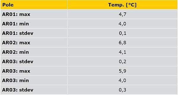 TABELA 2. Rozkład temperatury w trzech wybranych polach pomiarowych