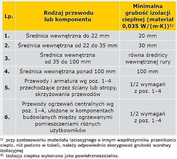 TABELA 1. Wymagania izolacji cieplnej przewodów i komponentów (zgodnie z Załącznikiem 2 rozporządzenia w sprawie warunków [5])