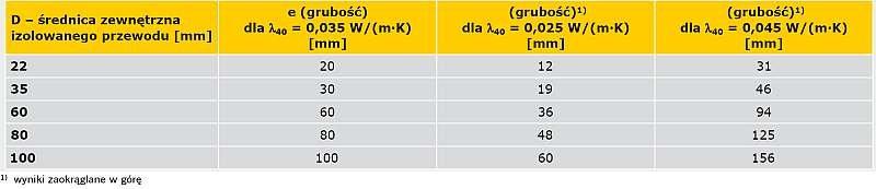 TABELA 2. Wymagania minimalnej grubości izolacji dla materiałów o innym niż w rozporządzeniu [5] współczynniku przewodzenia ciepła λ40 = 0,035 W/(m·K)