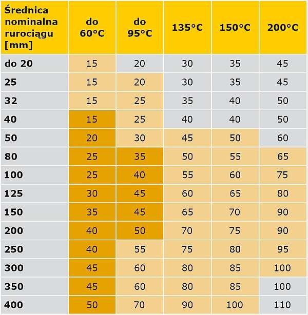 TABELA 3. Porównanie wymagań rozporządzenia [5] oraz specyfikacji PN-B-02421 [6] dotyczące minimalnych grubości warstw izolacji właściwej na przewodach sieci ciepłowniczych w podziemnych kanałach nieprzechodnich i w budynkach oraz instalacji centralnego ogrzewania i ciepłej wody użytkowej w pomieszczeniach ogrzewanych, z temperaturą obliczeniową ti ≥ 12°C.