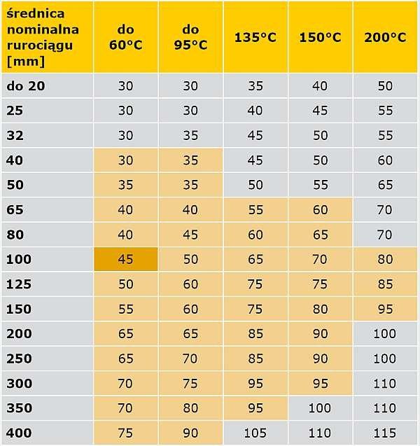 TABELA 4. Porównanie wymagań rozporządzenia oraz specyfikacji PN-B-02421 [6] minimalnych grubości warstw izolacji właściwej na przewodach instalacji centralnego ogrzewania i ciepłej wody użytkowej w pomieszczeniach ogrzewanych, z temperaturą obliczeniową ti < 12°C oraz pomieszczeniach nieogrzewanych z temperaturą obliczeniową ti ≥ –2°C.