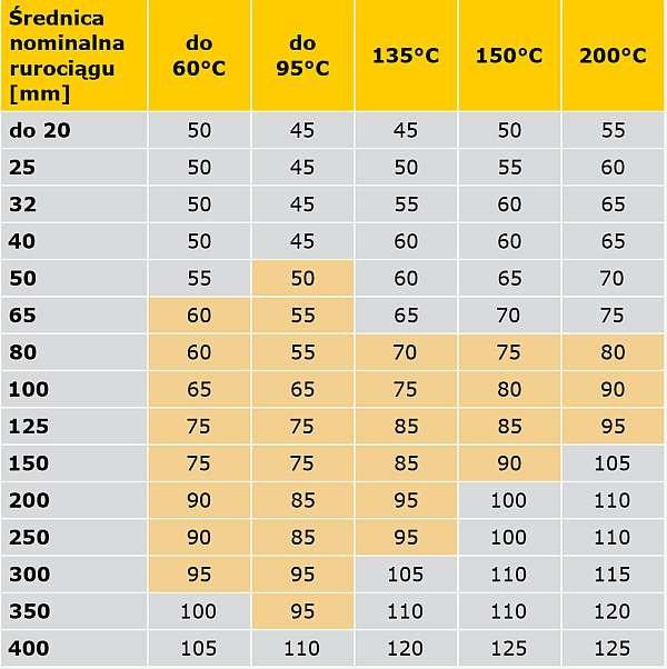 TABELA 5. Porównanie wymagań rozporządzenia [5] oraz specyfikacji PN-B-02421 [6] minimalnych grubości warstw izolacji właściwej na przewodach napowietrznych sieci cieplnych oraz instalacji centralnego ogrzewania i ciepłej wody użytkowej w pomieszczeniach nieogrzewanych, z temperaturą obliczeniową ti < –2°C