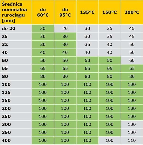 TABELA 6. Propozycja kompilacji wymagań rozporządzenia [5] oraz specyfikacji PN-B-02421 [6] (obszary zmienione zaznaczone innym kolorem) minimalnych grubości warstw izolacji właściwej na przewodach sieci ciepłowniczych w podziemnych kanałach nieprzechodnich i w budynkach oraz instalacji centralnego ogrzewania i ciepłej wody użytkowej w pomieszczeniach ogrzewanych, z temperaturą obliczeniową ti ≥ 12°C