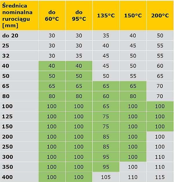 TABELA 7. Propozycja kompilacji rozporządzenia [5] oraz specyfikacji PN-B-02421 [6] (obszary zmienione zaznaczone innym kolorem) minimalnych grubości warstw izolacji właściwej na przewodach napowietrznych sieci cieplnych oraz instalacji centralnego ogrzewania i ciepłej wody użytkowej w pomieszczeniach nieogrzewanych, z temperaturą obliczeniową ti < –2°C