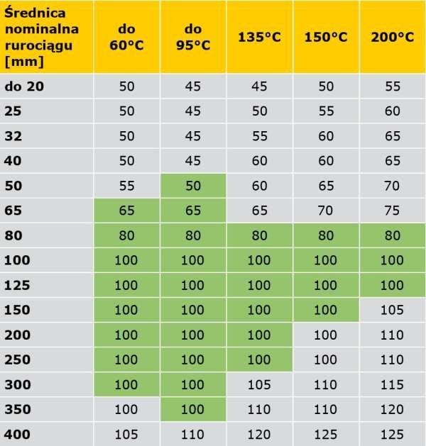 TABELA 8. Propozycja kompilacji wymagań rozporządzenia [5] oraz specyfikacji PN-B-02421 [6] (obszary zmienione zaznaczone innym kolorem) minimalnych grubości warstw izolacji właściwej na przewodach napowietrznych sieci cieplnych oraz instalacji centralnego ogrzewania i ciepłej wody użytkowej w pomieszczeniach nieogrzewanych, z temperaturą obliczeniową ti < –2°C
