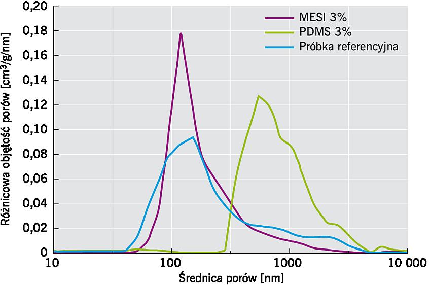 RYS. 1. Rozkład wielkości porów w zaprawie cementowej zawierającej 3% domieszki MESI, 3% domieszki PDMS oraz próbki referencyjnej (bez domieszki); rys.: K. Grabowska, M. Koniorczyk