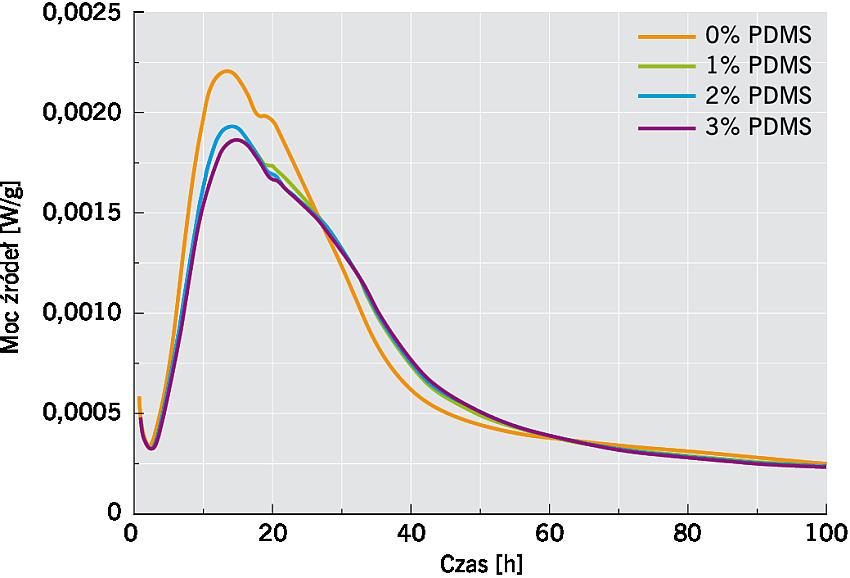 RYS. 2. Wpływ zawartości PDMS na szybkość wydzielania ciepła podczas hydratacji cementu; rys.: K. Grabowska, M. Koniorczyk