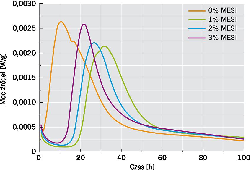 RYS. 3. Wpływ zawartości MESI na szybkość wydzielania ciepła podczas hydratacji cementu; rys.: K. Grabowska, M. Koniorczyk