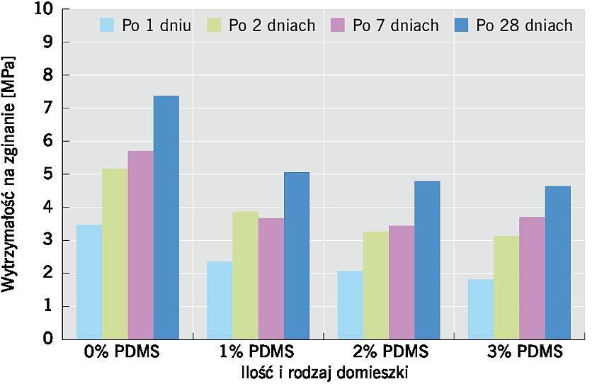 RYS. 4. Wpływ PDMS na wytrzymałość na zginanie zapraw cementowych po 1, 2, 7 i 28 dniach; rys.: K. Grabowska, M. Koniorczyk