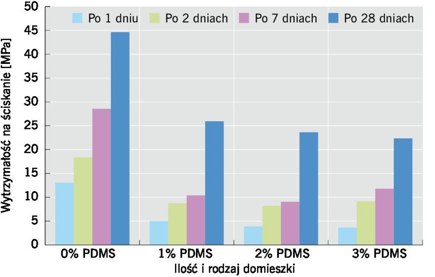 RYS. 5. Wpływ PDMS na wytrzymałość na ściskanie zapraw cementowych po 1, 2, 7 i 28 dniach; rys.: K. Grabowska, M. Koniorczyk