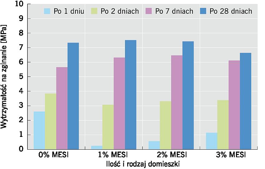 RYS. 6. Wpływ MESI na wytrzymałość na zginanie zapraw cementowych po 1, 2, 7 i 28 dniach; rys.: K. Grabowska, M. Koniorczyk