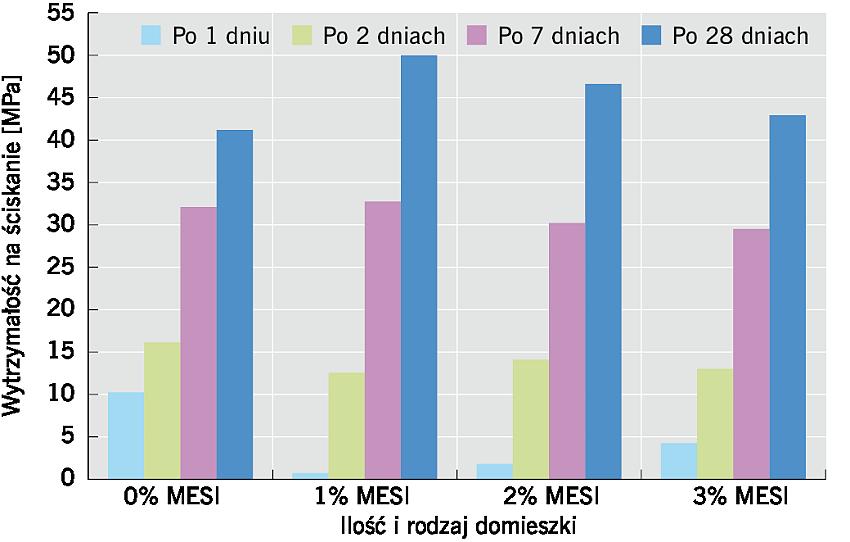 RYS. 7. Wpływ MESI na wytrzymałość na ściskanie zapraw cementowych po 1, 2,7 i 28 dniach; rys.: K. Grabowska, M. Koniorczyk