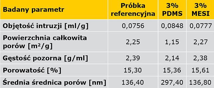 TABELA 2. Charakterystyka struktury wewnętrznej zaprawy cementowej zawierającej 3% domieszki MESI, 3% domieszki PDMS oraz próbki referencyjnej (bez domieszki)