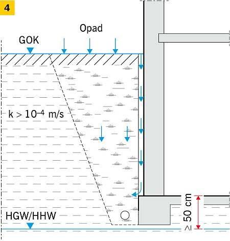 RYS. 4. Klasy oddziaływania wody: W1.2-E (4); rys.: [3]