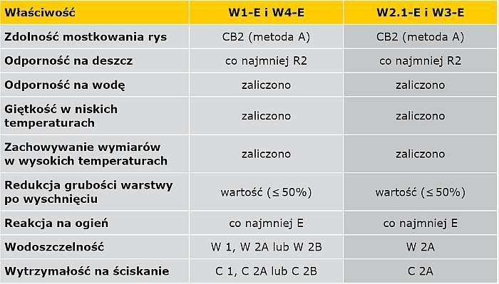 TABELA 6. Wymagania dla PMBC według EN 15814 dla W1-E, W2.1-E, W3-E i W4-E (wyciąg z TABELI 2, E DIN 18533 Część 3)