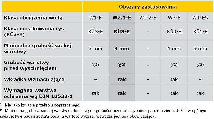 TABELA 7. Obszary zastosowania dla PMBC (wyciąg z TABELI 4, E DIN 18533 Część 3)