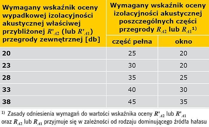 TABELA 2. Wymagane wskaźniki oceny izolacyjności akustycznej części pełnej i okien stanowiącej nie więcej niż 50% powierzchni ściany w zależności od wymaganej wypadkowej izolacyjności akustycznej właściwej ściany zewnętrznej (wyciąg z tabeli 6 z normy PN-B-0251-3:1999 [11])
