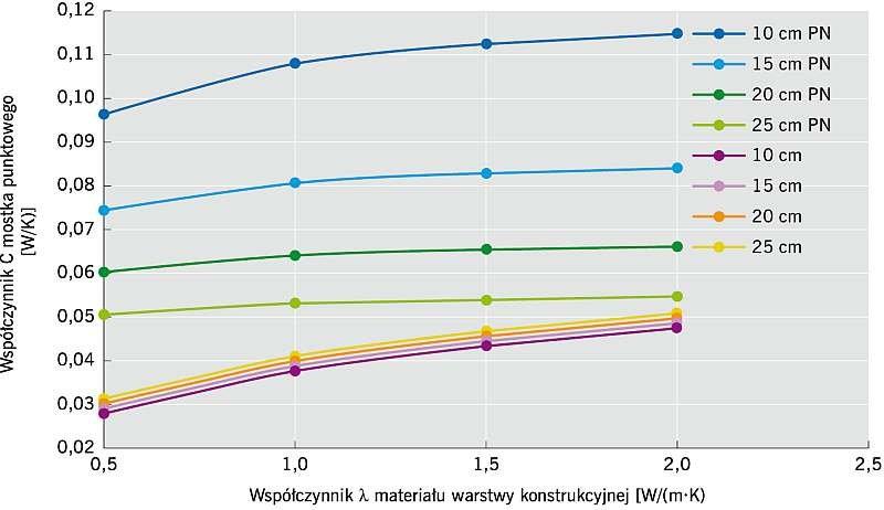 """RYS. 3. Zależność współczynnika przenikania ciepła punktowego mostka cieplnego c od przewodności cieplnej materiału warstwy konstrukcyjnej przy różnej grubości warstwy izolacji cieplnej, wyznaczona dwiema metodami: według normy PN 6946:2008 [4] i według opracowania """"Methodology for Evaluating the Impact of Point Thermal Bridges on the High-Energy Performance of a Passive House"""" [7]; rys. archiwum autora"""