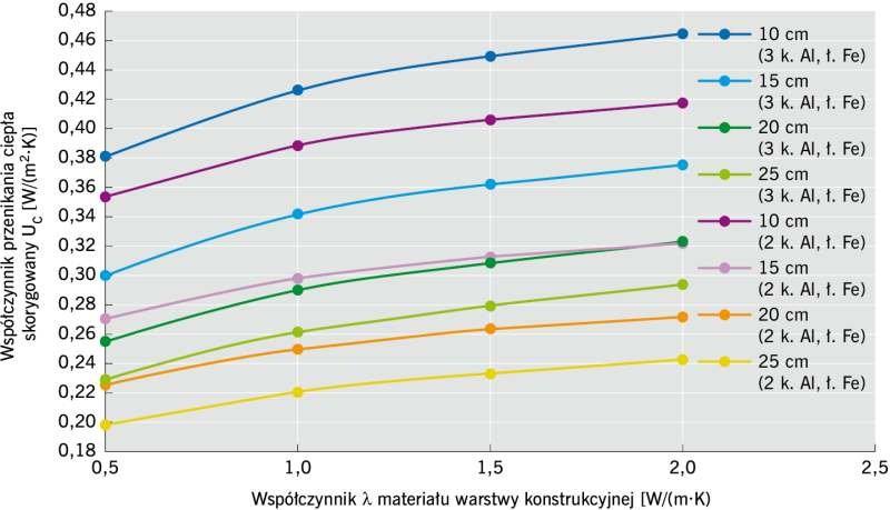 RYS. 4. Zależność współczynnika przenikania ciepła UC od przewodności cieplnej materiału warstwy konstrukcyjnej przy różnej grubości warstwy izolacji cieplnej, przy założeniu 2 i 3 konsoli aluminiowych i łączników stalowych; rys. archiwum autora