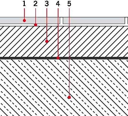 RYS. 1. Wykładzina ceramiczna na jastrychu na warstwie rozdzielającej na kleju cienkowarstwowym. Oznaczenia: 1 - płytki ceramiczne, 2 - zaprawa klejąca, 3 - jastrych, 4 - warstwa rozdzielająca, 5 - podłoże betonowe/żelbetowe; rys.: Agrob Buchtal