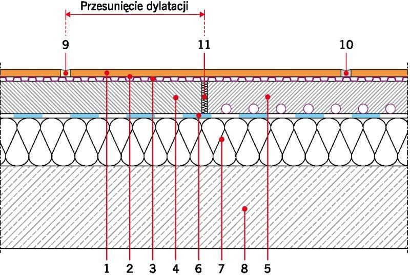 RYS. 12. Niezależny charakter pracy maty i podłoża pozwala na przesunięcie dylatacji strefowej. Oznaczenia: 1 - płytka, 2 - klej, 3 - mata kompensacyjna, 4 - podkład nieogrzewany, 5 - podkład ogrzewany, 6 - warstwa rozdzielająca, 7 - izolacja termiczna, 8 - płyta konstrukcyjna, 9 - spoina elastyczna w okładzinie, 10 - spoina cementowa, 11 - dylatacja w istniejącym podkładzie; rys.: J. Klimczak, Atlas