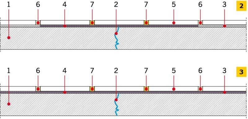 RYS. 2-3. Posadzki ceramiczne wewnętrzne na podłożu betonowym: mata mostkująca ułożona miejscowo – nad rysą podłoża (2), mata mostkująca na całej powierzchni podłoża (3). Oznaczenia: 1 - podłoże betonowe; 2 -ustabilizowana rysa w podłożu, 3 - zaprawa klejowa, 4 - mata kompensacyjna mostkująca, 5 - płytka ceramiczna, 6 - zaprawa do spoinowania, 7 - trwale elastyczna masa do spoinowania; rys.: I. Gawęda