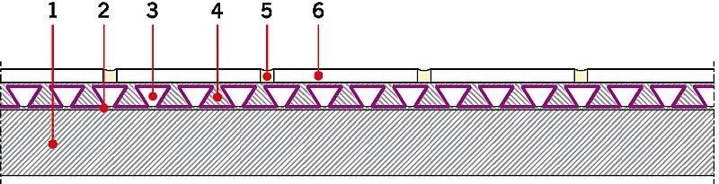 RYS. 8. Układ podłogowy z zastosowaniem maty typu Uncopling Membrane. Oznaczenia: 1 - podłoże nośne, 2 - zaprawa klejowa, 3 - membrana odsprzęgająca, 4 - zaprawa klejowa, 5 - zaprawa do spoinowania, 6 - płytka ceramiczna; rys.: I. Gawęda