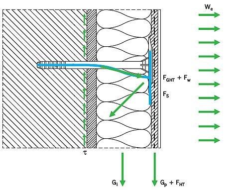 RYS. 1. Ogólny model obciążenia ETICS podciśnieniem (ssaniem) wiatru, ciężarem własnym i wpływami higrotermicznymi. Oznaczenia: we - ssanie wiatru, Gi - ciężar izolacji termicznej, Gp - ciężar warstw elewacyjnych, FHT - obciążenie równoległe do warstw systemu od oddziaływań higrotermicznych, FGHT - rozciąganie łącznika od ciężaru własnego systemu i oddziaływania higro-termicznego, Fw - rozciąganie od ssania wiatru, Fs - ściskanie (docisk), τ - naprężenie ścinające od obciążeń pionowych; rys.: [4, 5]