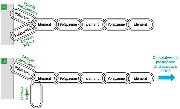 RYS. 2-3. Łańcuchy przekazywania obciążeń w systemach ETICS: schemat ogólny (2), schemat uwzględniany przy rozpatrywaniu oddziaływania podciśnienia (ssania) wiatru, działającego prostopadle do zewnętrznej powierzchni systemu (3); rys.: M. Gaczek