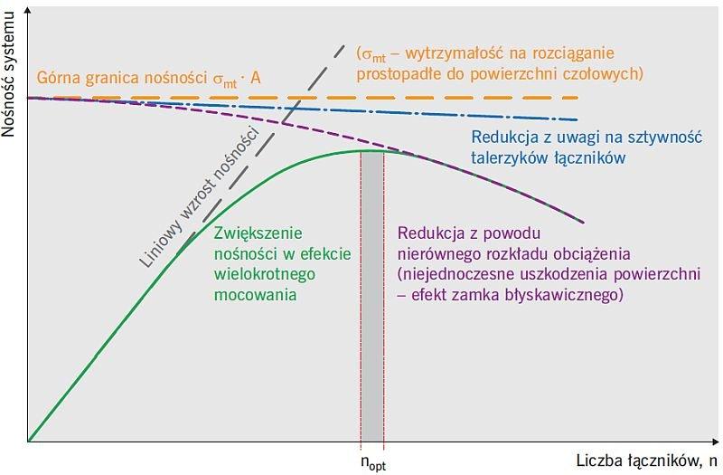 RYS. 7. Hipotetyczna zależność nośności systemu ETICS od liczby łączników mechanicznych; rys.: wg [7]