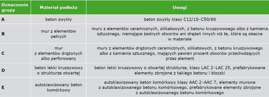 TABELA 1. Definicje grup podłoży według EAD 330196-01-0604 [6]