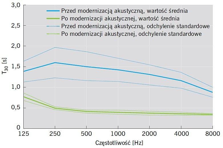 RYS. 1. Porównanie wyników pomiarów czasu pogłosu T30 przed i po modernizacji akustycznej szkoły na przykładzie sześciu świetlic wys. 3,3 m; rys.: A. K. Kłosak