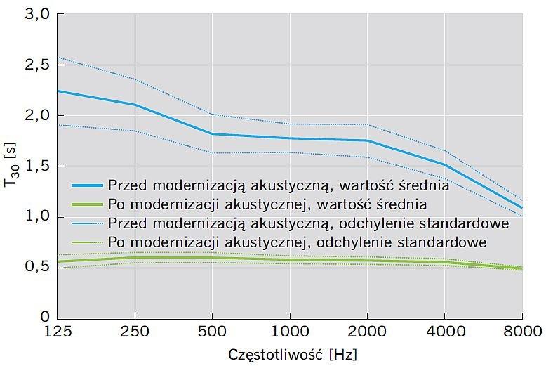 RYS. 2. Porównanie wyników pomiarów czasu pogłosu T30 przed i po modernizacji akustycznej szkoły na przykładzie siedmiu klas szkolnych wys. 3,0 m; rys.: A. K. Kłosak