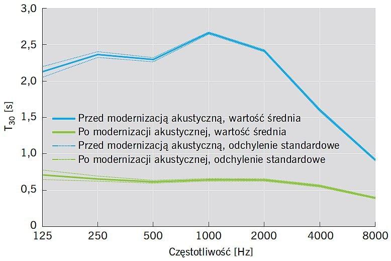 RYS. 3. Porównanie wyników pomiarów czasu pogłosu T30 przed i po modernizacji akustycznej szkoły na przykładzie sali gimnastycznej; rys.: A. K. Kłosak
