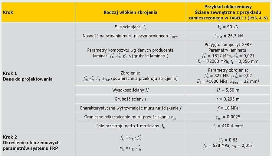 TABELA 3a. Tok projektowania wzmocnienia muru na ścianie w płaszczyźnie kompozytami FRP według zaleceń ACI 440.7R-10 [10]