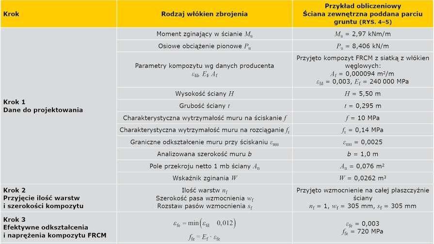 TABELA 4a. Tok projektowania wzmocnienia muru zginanego z płaszczyzny kompozytami FRCM według zaleceń ACI 549.4R-13 [9]