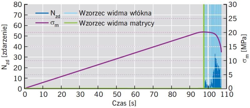 RYS. 3. Zapis tempa zdarzeń Nzd i naprężeń zginających σm w funkcji czasu dla płyty PA wraz z naniesioną identyfikacją wzorcowych charakterystyk widmowych; rys. archiwa autorów
