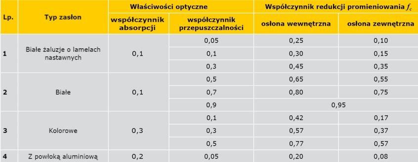 TABELA 2. Wartości współczynnika redukcji promieniowania ze względu na zastosowane urządzenia przeciwsłoneczne ƒC [11]