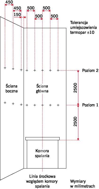 RYS. 2. Schemat rozmieszczenia termopar podczas badania; rys.: M. Wieczorek, M. Niziurska, K. Borkowicz