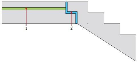 RYS. Redukcja dźwięków uderzeniowych na klatce schodowej. Objaśnienia: 1 – podłoga pływająca z warstwą wełny mineralnej pod szlichtą, 2 – podkładki elastomerowe zastosowane pod oparciem biegu schodów; rys.: autor