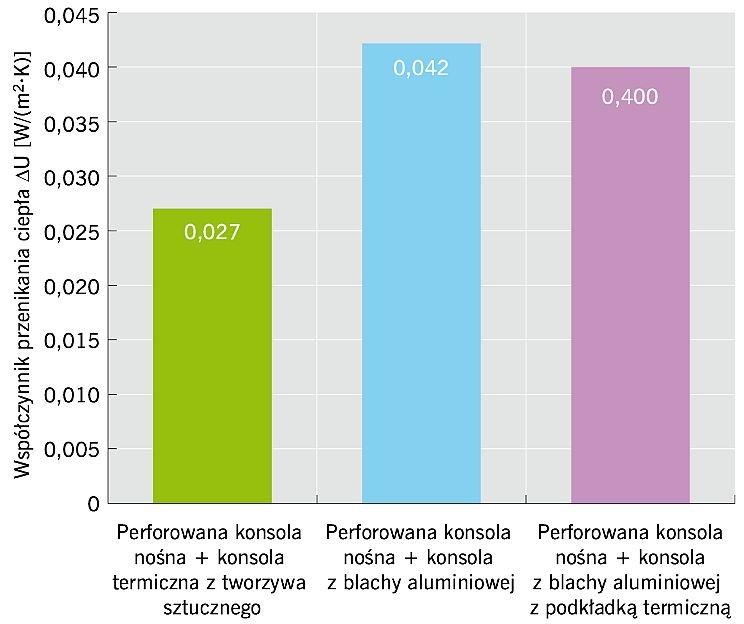 RYS. 11. Obliczone modelem 3D MES wartości poprawki do współczynników przenikania ciepła ΔU w zależności od rozwiązania materiałowego konsol stabilizujących. Przykład dla ściany z betonu komórkowego o grubości 24 cm i 15 cm warstwy izolacji z wełny mineralnej; rys. autor
