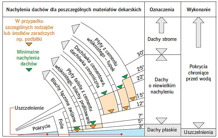 RYS. 19. Zależności w zakresie nachylenie połaci dachowej – rodzaj pokrycia dachowego; rys.: [8]