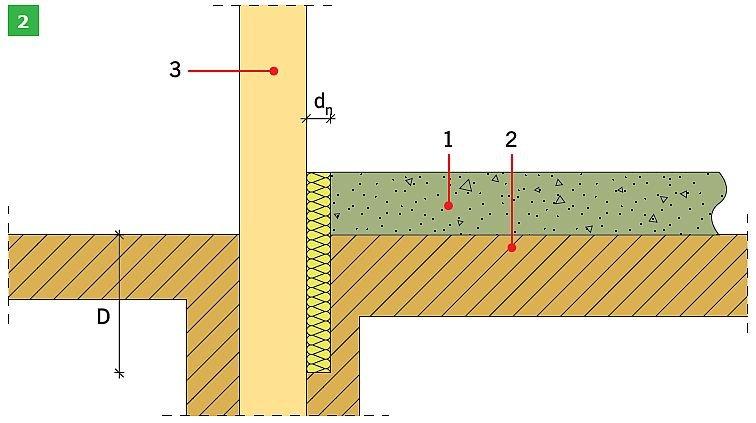 RYS. 2. Schemat izolacji krawędziowej według normy PN-EN ISO 13370:2008: pozioma izolacja krawędziowa (1) oraz pionowa izolacja krawędziowa (2); rys.: opracowanie własne na podstawie [2] 1 – płyta podłogi, 2 – pozioma izolacja krawędziowa, 3 – ściana fundamentu, dn – grubość izolacji krawędziowej (lub fundamentu), D – szerokośćpoziomej izolacji krawędziowej (1), D – głębokość pionowej izolacji krawędziowej (lub fundamentu) poniżej poziomu gruntu (2)