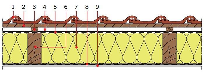 RYS. 20. Przykładowe zastosowanie wełny mineralnej w dachach skośnychdrewnianych: izolacja cieplna między krokwiami; rys.: [13] 1 – dachówka ceramiczna, 2 – łata, 3 – kontrłata, 4 – szczelinadobrze wentylowana, 5 – folia wysokoparoprzepuszczalna, 6 – krokiew,7 – izolacja cieplna (np. wełna mineralna), 8 – folia paroizolacyjna, 9 – płyta gipsowo‑kartonowa