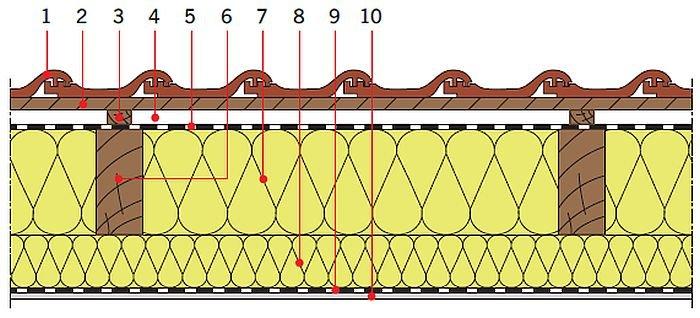 RYS. 21. Przykładowe zastosowanie wełny mineralnej w dachach skośnych drewnianych: izolacja cieplna między i pod krokwiami; rys.: [13] 1 – dachówka ceramiczna, 2 – łata, 3 – kontrłata, 4 – szczelina dobrze wentylowana, 5 – folia wysokoparoprzepuszczalna, 6 – krokiew,7 – izolacja cieplna (np. wełna mineralna), 8 – dodatkowa warstwa izolacji cieplnej (np. wełna mineralna), 9 – folia paroizolacyjna, 10 – płyta gipsowo‑kartonowa